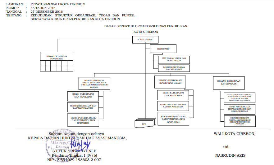 Struktur Organisasi – Dinas Pendidikan Kota Cirebon